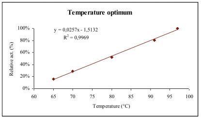 Bgal112 Beta-Galactosidase activity vs. temperature