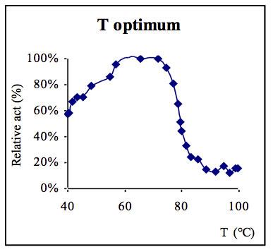ELo127活性与温度的关系图