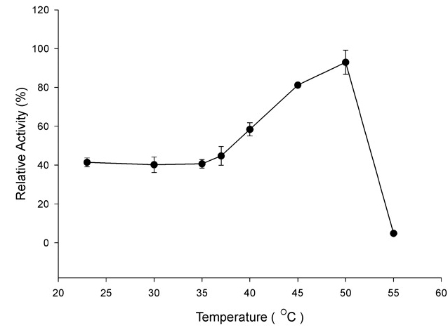 Gtfa163 - Activity vs. Temperature profile
