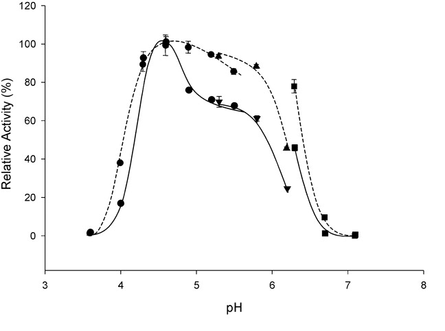 Activity of Glucansucrase as a function of pH