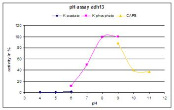 Adh131 Alcohol dehydrogenase activity vs. pH