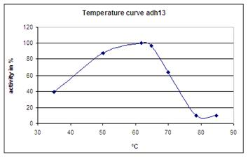 Adh131 Alcohol dehydrogenase activity vs. temperature