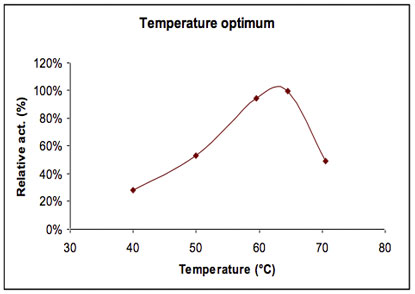 Agal104 Alpha-Galctosidase activity vs. temperature