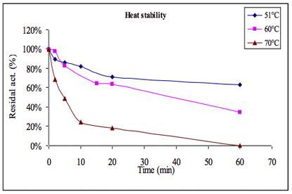 Agal104 Alpha-Galctosidase thermostability