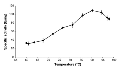 Bgl162 Beta-Glucosidase activity vs. temperature