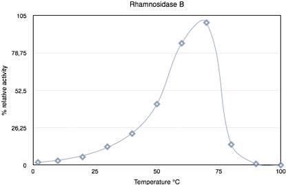 Rham143 enzyme activity vs. temperature