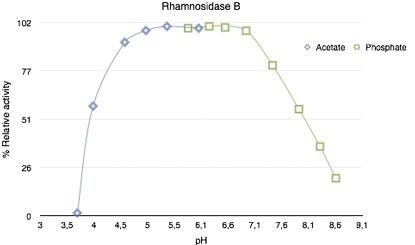 Rham143 enzyme activity vs. pH