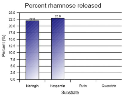 Rham143 Substrate specificity